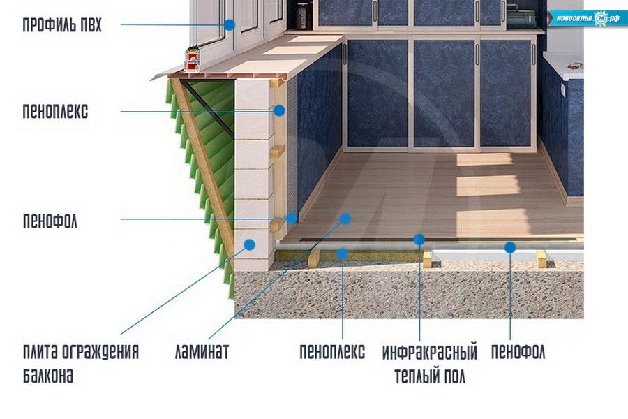 Качественное утепление балкона - последовательность работ - .